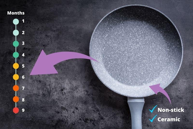 How Long Do Ceramic Pans Last