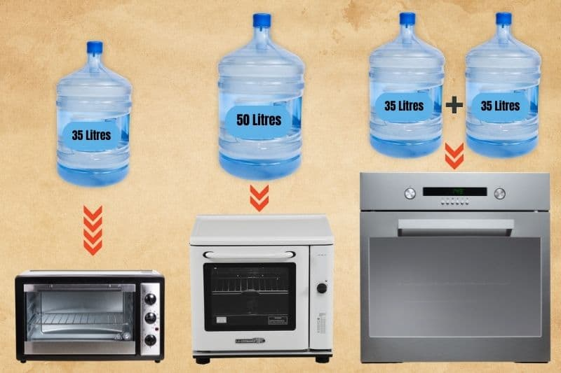 Measuring Microwaves and Ovens in Litres