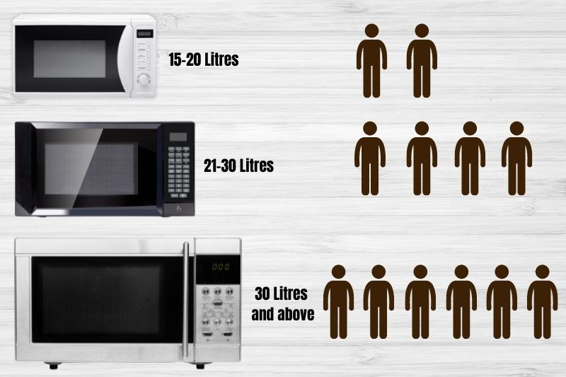 Microwave Size Guide